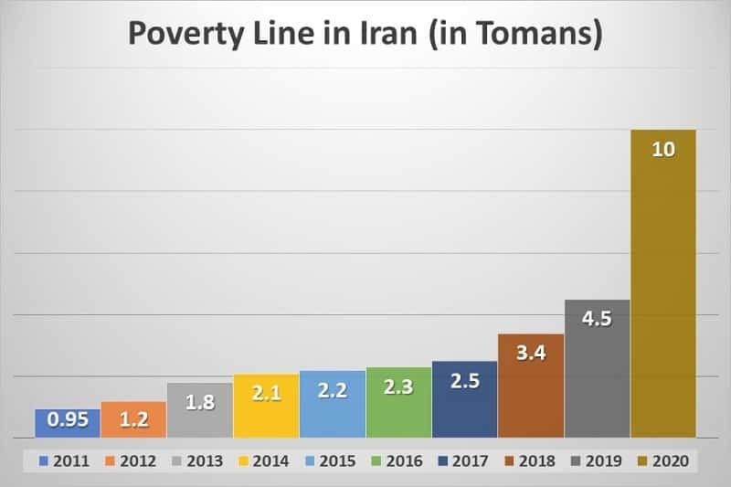 Sumber: situs web Eghtesaad 24 - https://eghtesaad24.ir/fa/news/80234/