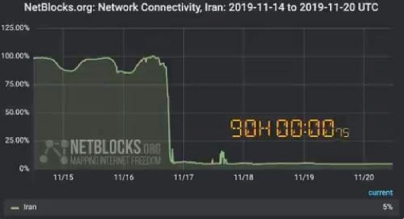 Iranian regime have shut down the internet to create an information blackout for brutal crackdown